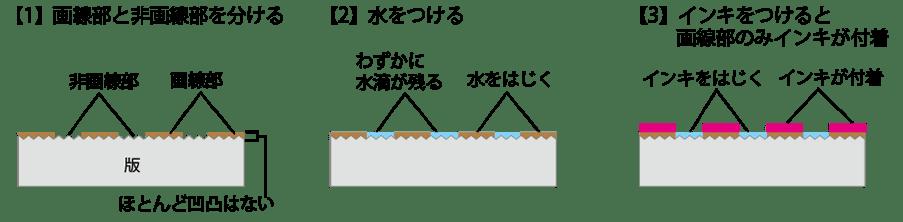 平版の仕組み図