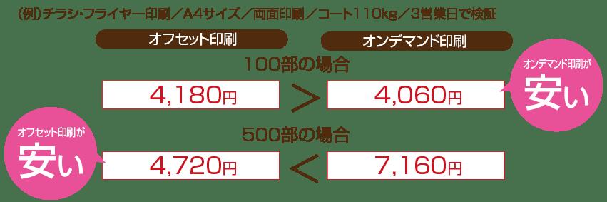 部数による比較図