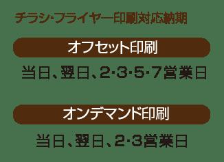 発送日別イメージ