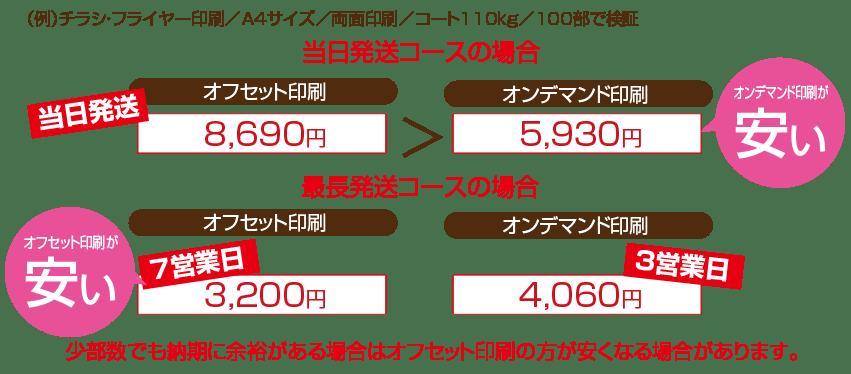 日数による比較図