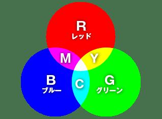 RGBイメージ