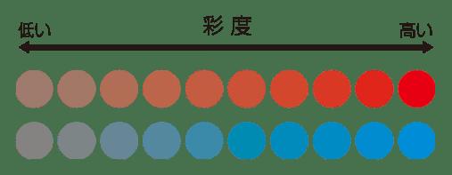 彩度のイメージ