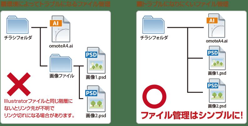 ファイル管理のイメージ
